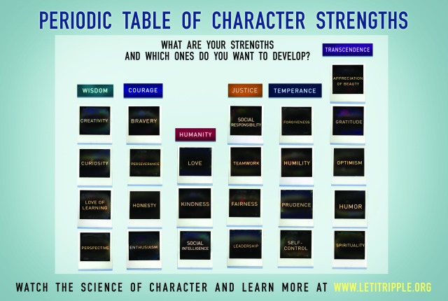 Periodic Table of Character Strengths